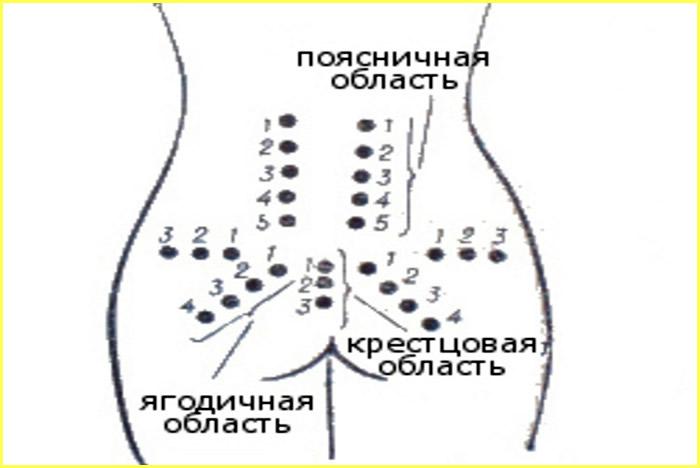 Поясничная область