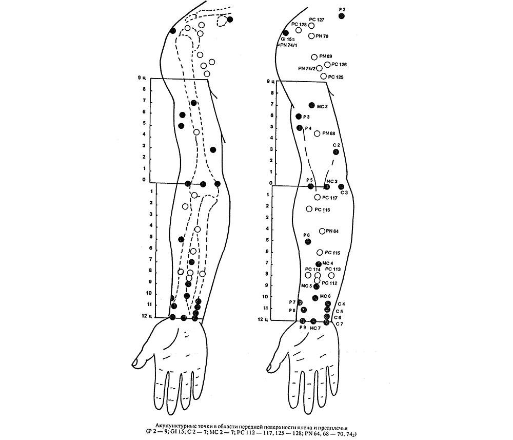 Акупунктурные точки на руке