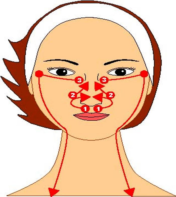 Схема движений при массаже лица