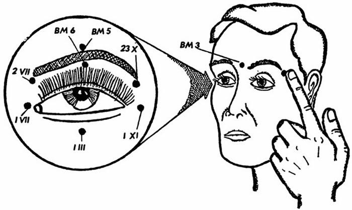 Активных точки для снятия усталости глаз